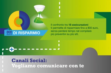 Perché scegliere il comparatore di assicurazioni online 6sicuro?