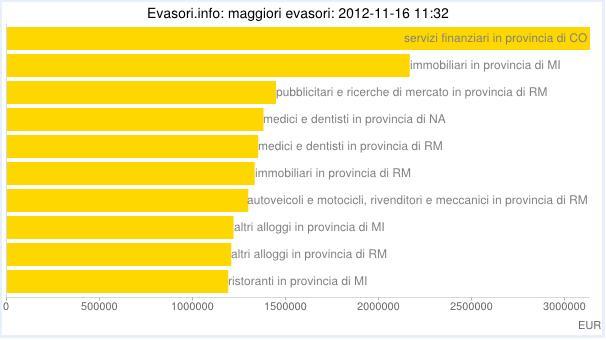 statistiche evasione