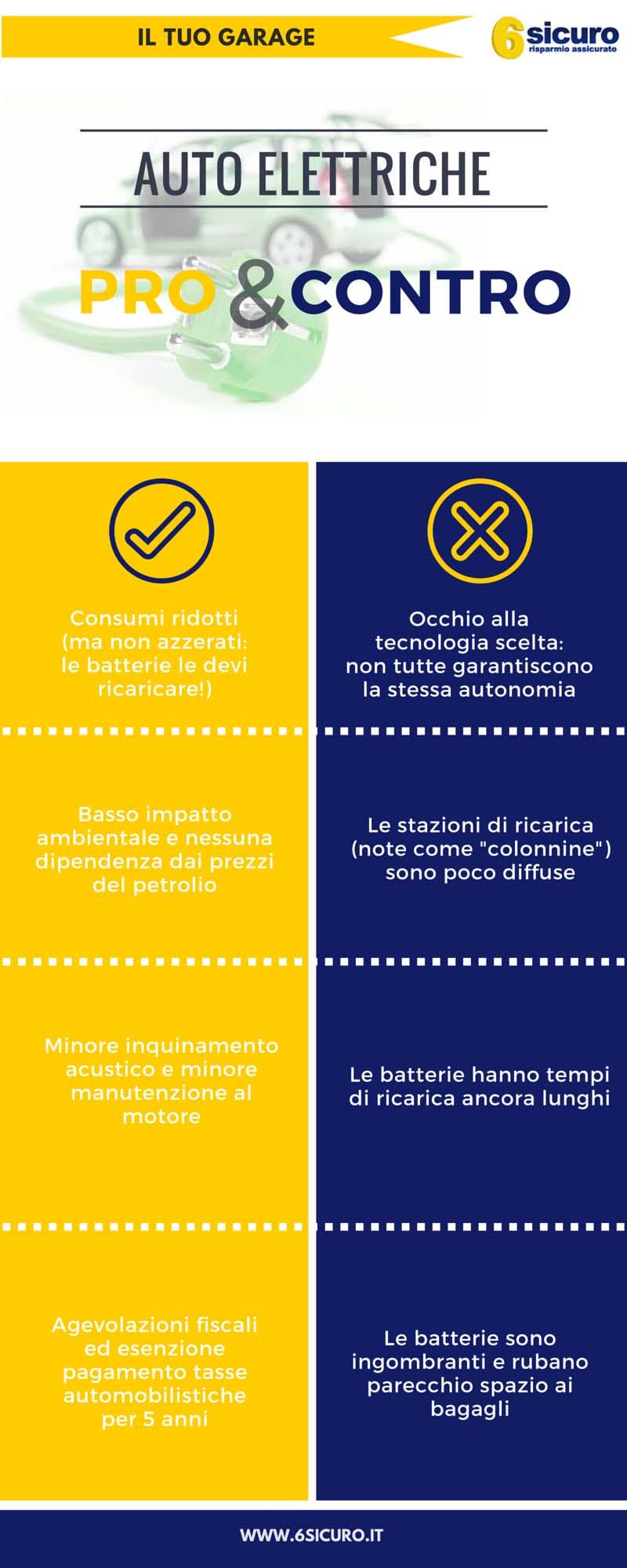 Auto elettriche Pro&Contro