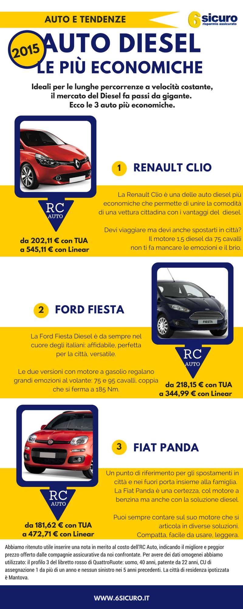 infografica-auto-diesel-6sicuro