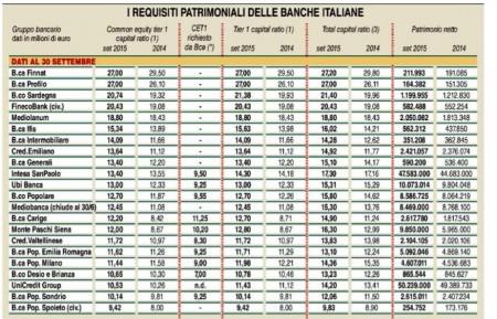 Elaborazione di Milano Finanza