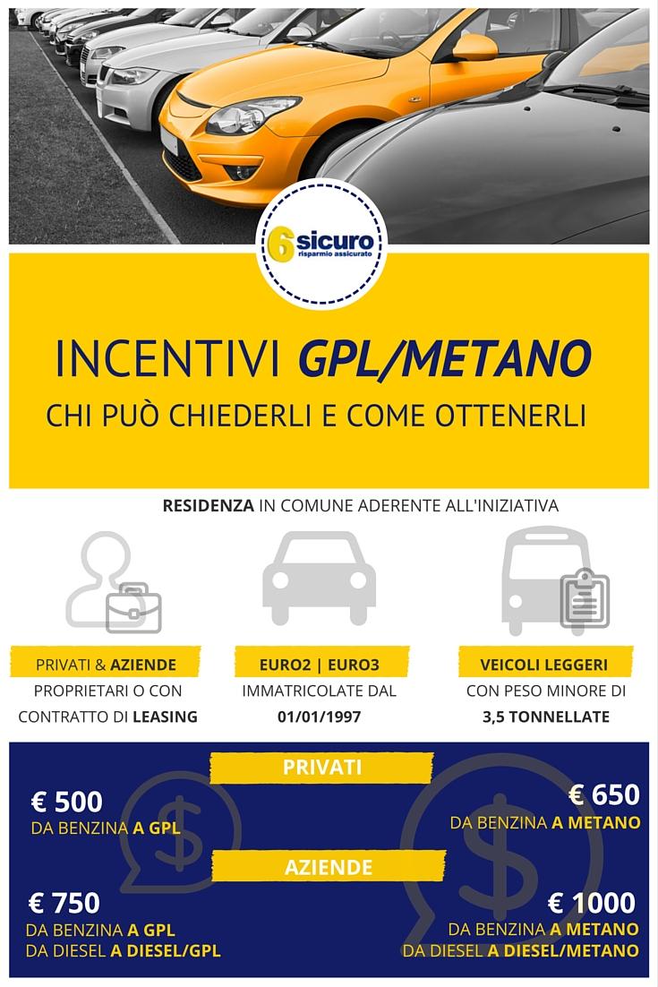 Incentivi GPL/Metano | Infografica