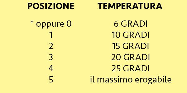 Valvole termostatiche termosifoni: obbligo, funzionamento, prezzi