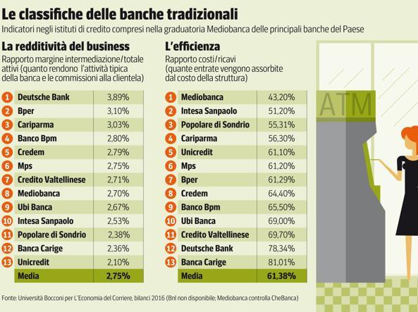 banche e solidita