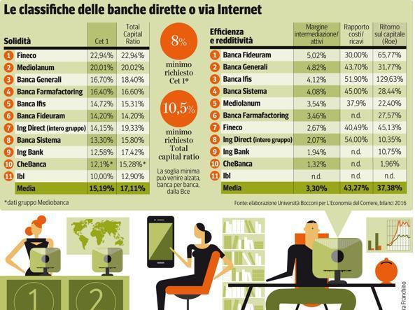 banche online e solidità