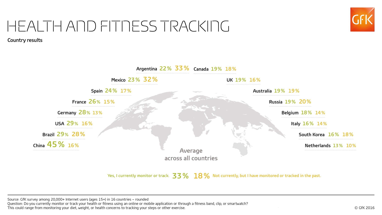 Smartwatch o app per il controllo della salute e del fitness