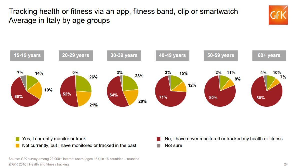 Smartwatch o app per il controllo della salute e del fitness 2